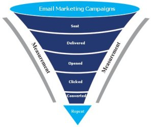 all-in-one-email-marketing