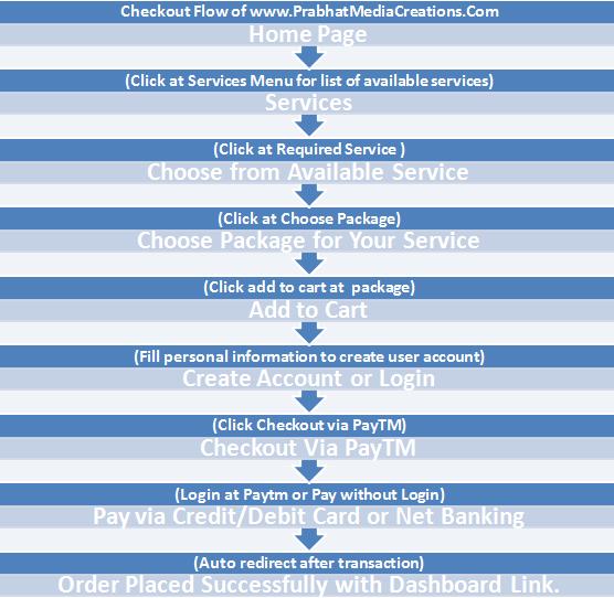checkout flow for ordering news portal website designing online
